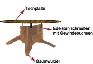 Wurzel Couchtisch selber bauen: anleitung und Bauplan