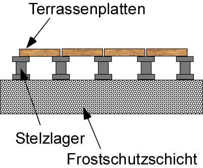 Terrassenplatten verlegen auf Stelzlager