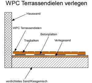 WPC Dielen verlegen: Unterkonstruktion