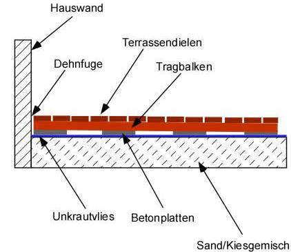 Terrassenunterbau mit Betonplatten