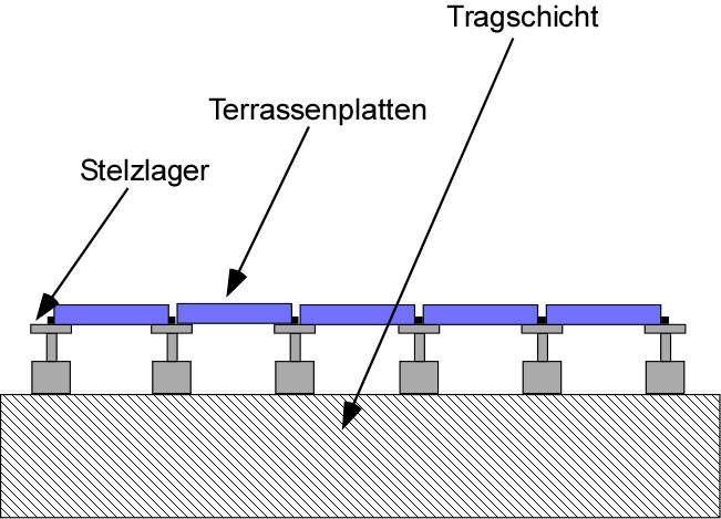 Terrassenunterbau Stelzlager